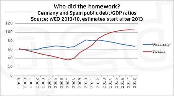 Confronto del rapporto debito/PIL tra Germania e Spagna