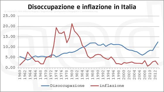 disoccupazione e inflazione in Italia