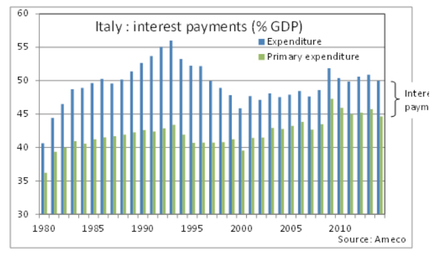 Italy Interest Payments