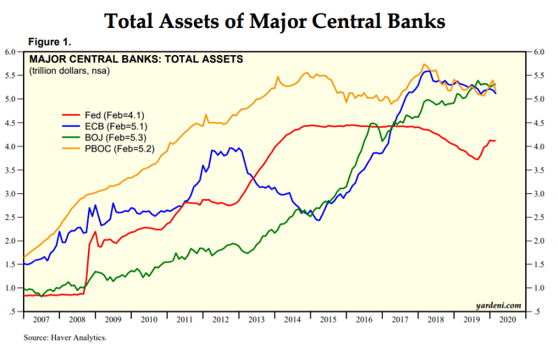 Asset maggiori banche centrali del mondo