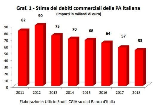 debiti della PA italiana