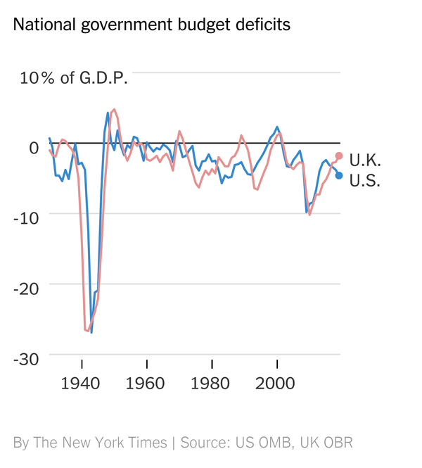 Confronto deficit tra UK e USA