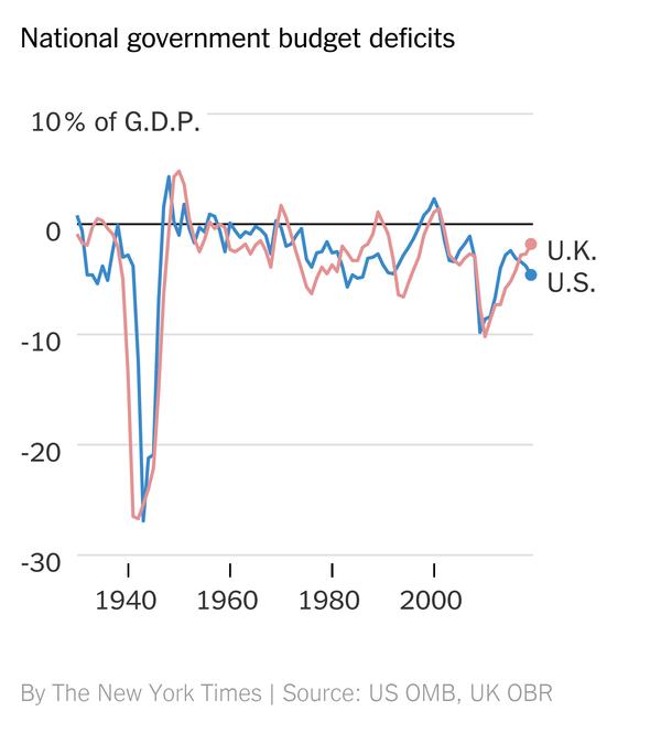 Confronto deficit tra UK e USA