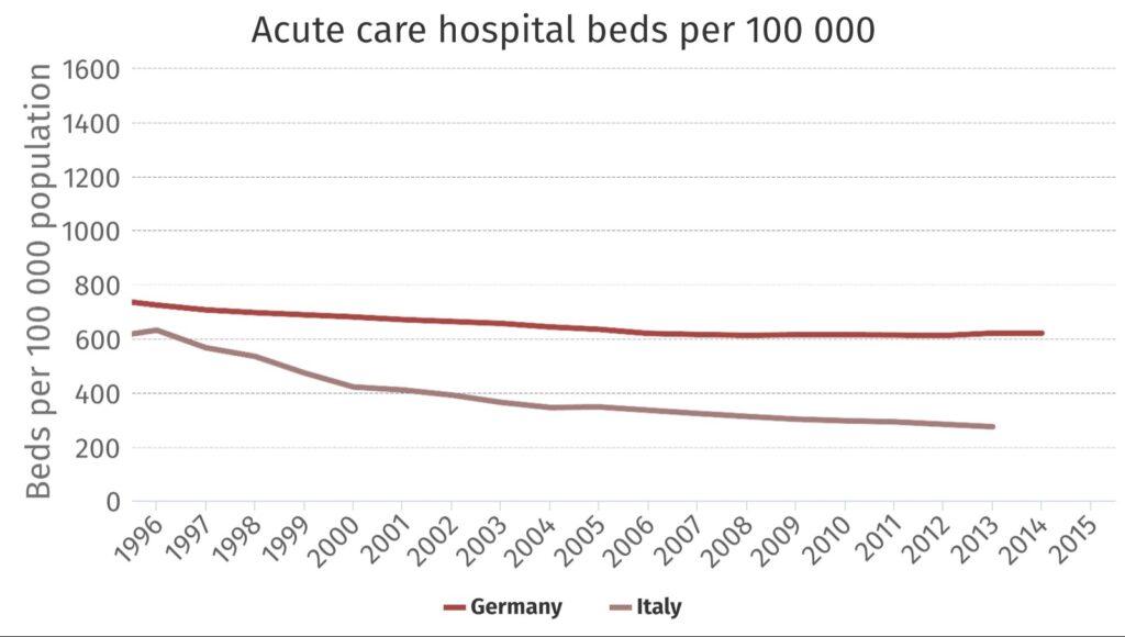Numero dei posti letto per terapia intensiva - confronto Italia-Germania