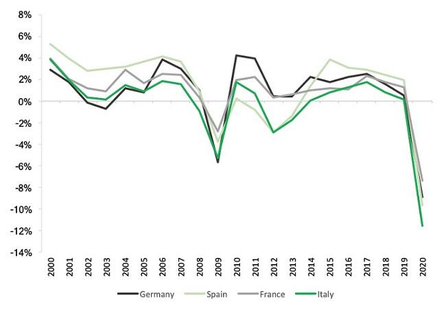 Fonte: elaborazione propria su dati Ameco e previsioni Goldman Sachs Global Investment Research