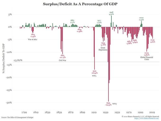 surplus e deficit in percentuale sul PIL nella storia